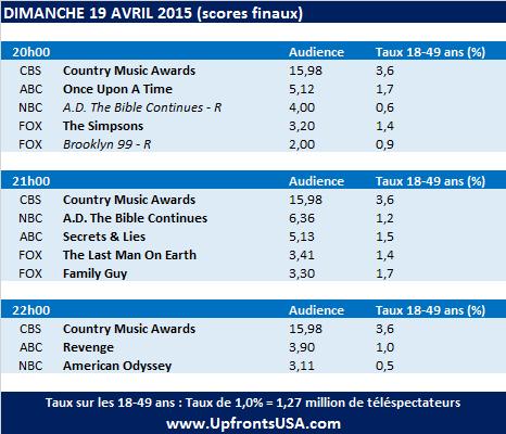 Audiences Dimanche 19/04 : meilleure audience depuis 1998 pour les &quot&#x3B;Country Music Awards&quot&#x3B; sur CBS
