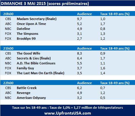 Audiences Dimanche 3/05 : &quot&#x3B;Secrets And Lies&quot&#x3B; s'achève au plus haut &#x3B; &quot&#x3B;Revenge&quot&#x3B; en hausse &#x3B;&quot&#x3B;The Good Wife&quot&#x3B; au plus bas