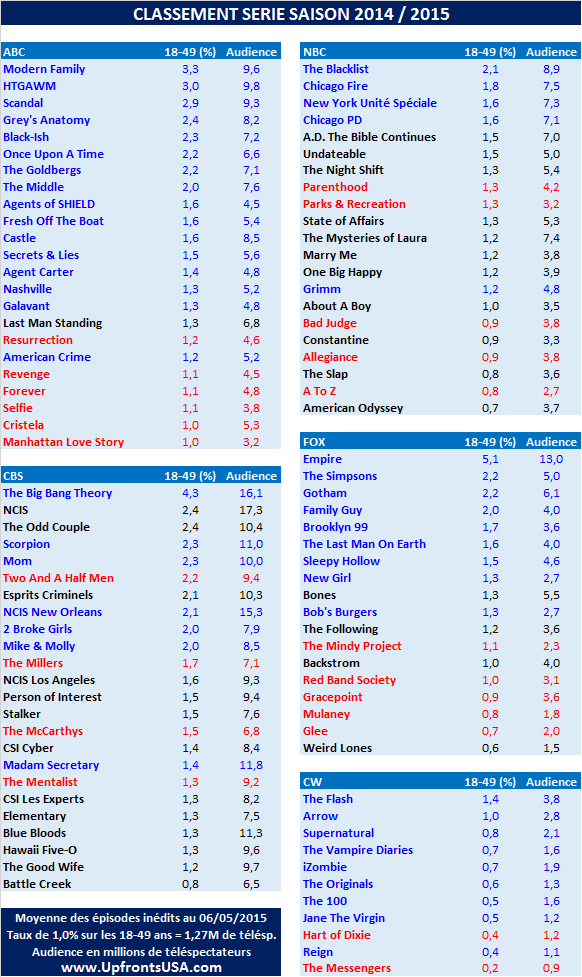 UPFRONTS 2015 / Classement Série : quel destin pour &quot&#x3B;CSI Les Experts&quot&#x3B;, &quot&#x3B;Bones&quot&#x3B;, &quot&#x3B;Last Man Standing&quot&#x3B; et &quot&#x3B;The Following&quot&#x3B; ?