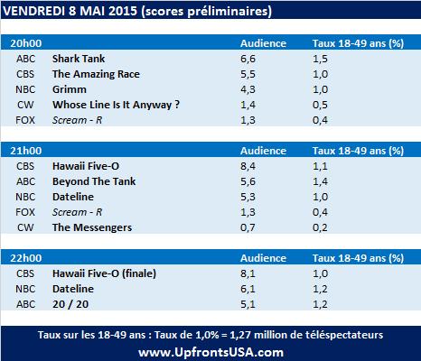 Audiences Vendredi 8/05 : &quot&#x3B;Hawaii Five-O&quot&#x3B; s'achève au plus bas, la saison 6 est-elle vraiment assurée ?