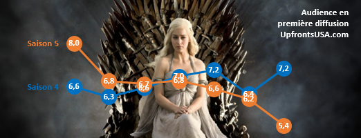 Audiences HBO : &quot&#x3B;Game of Thrones&quot&#x3B; chute à son plus bas niveau depuis la saison 3 &#x3B; &quot&#x3B;Silicon Valley&quot&#x3B; et &quot&#x3B;Veep&quot&#x3B; en hausse
