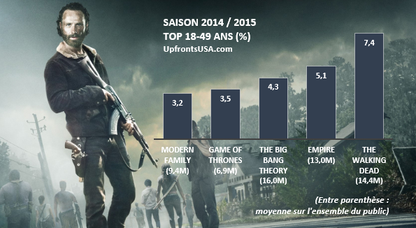 TOP Séries Saison 2014 / 2015 : la saison 5 de &quot&#x3B;Game of Thrones&quot&#x3B; se positionne à la quatrième place sur les 18-49 ans