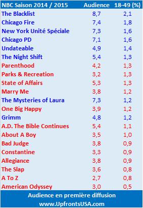 MAJ : NBC annule &quot&#x3B;American Odyssey&quot&#x3B; et &quot&#x3B;A.D. The Bible Continues&quot&#x3B;