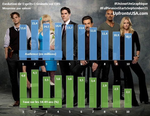 UnJourUnGraphique : le suivi de &quot&#x3B;NCIS&quot&#x3B;, &quot&#x3B;The Big Bang Theory&quot&#x3B;, &quot&#x3B;Chicago Fire&quot&#x3B;, &quot&#x3B;Chicago PD&quot&#x3B; et &quot&#x3B;Esprits Criminels&quot&#x3B;