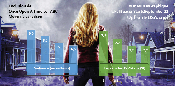 UnJourUnGraphique : le suivi de &quot&#x3B;Once Upon A Time&quot&#x3B;, &quot&#x3B;Blue Bloods&quot&#x3B;, &quot&#x3B;Hawaii Five-O&quot&#x3B;, &quot&#x3B;Grimm&quot&#x3B; et &quot&#x3B;Modern Family&quot&#x3B;