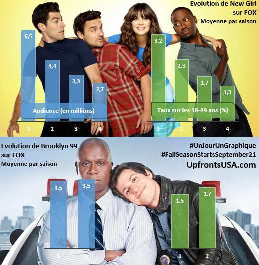 UnJourUnGraphique : le suivi de &quot&#x3B;New Girl&quot&#x3B;, &quot&#x3B;Brooklyn 99&quot&#x3B;, &quot&#x3B;The Vampire Diaries&quot&#x3B;, &quot&#x3B;Nashville&quot&#x3B;, &quot&#x3B;NCIS Los Angeles&quot&#x3B; et &quot&#x3B;2 Broke Girls&quot&#x3B;