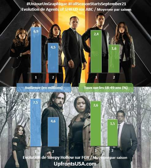 UnJourUnGraphique : le suivi de &quot&#x3B;Last Man Standing&quot&#x3B;, &quot&#x3B;Agents of SHIELD&quot&#x3B;, &quot&#x3B;Sleepy Hollow&quot&#x3B;, &quot&#x3B;Mike &amp&#x3B; Molly&quot&#x3B; et &quot&#x3B;Castle&quot&#x3B;