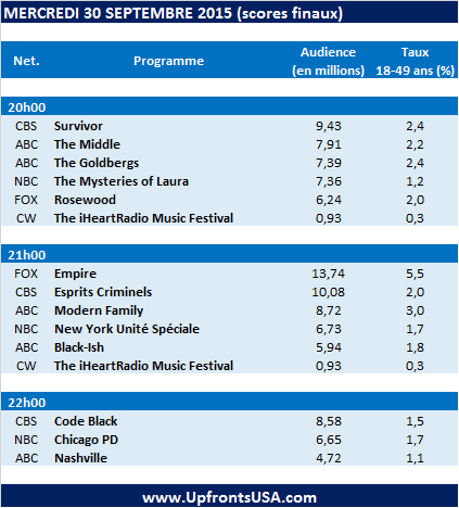 Audiences Mercredi 30/09 : démarrage difficile pour &quot&#x3B;Code Black&quot&#x3B; &#x3B; &quot&#x3B;The Middle&quot&#x3B; et &quot&#x3B;The Mysteries of Laura&quot&#x3B; en hausse