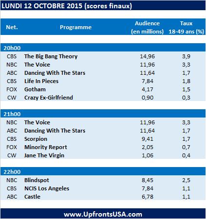 Audiences Lundi 12/10 : &quot&#x3B;Castle&quot&#x3B; et &quot&#x3B;NCIS Los Angeles&quot&#x3B; en danger d'annulation à la fin de la saison ?