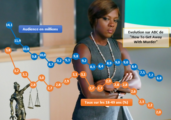 Audiences Jeudi 15/10 : How To Get Away With A Rating Decline ?