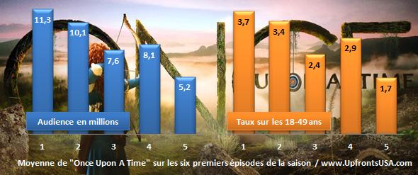 Audiences Dimanche 1/11 (MAJ) : la conclusion des &quot&#x3B;World Series 2015&quot&#x3B;, le &quot&#x3B;Sunday Night Football&quot&#x3B; et &quot&#x3B;The Walking Dead&quot&#x3B; (en hausse) catapultent &quot&#x3B;Quantico&quot&#x3B; au plus bas &#x3B; début de saison en forte chute pour &quot&#x3B;Once Upon A Time&quot&#x3B;