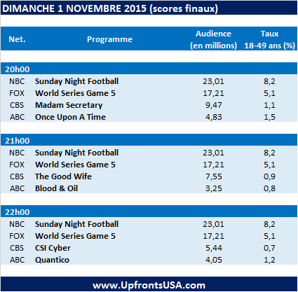 Audiences Dimanche 1/11 (MAJ) : la conclusion des &quot&#x3B;World Series 2015&quot&#x3B;, le &quot&#x3B;Sunday Night Football&quot&#x3B; et &quot&#x3B;The Walking Dead&quot&#x3B; (en hausse) catapultent &quot&#x3B;Quantico&quot&#x3B; au plus bas &#x3B; début de saison en forte chute pour &quot&#x3B;Once Upon A Time&quot&#x3B;