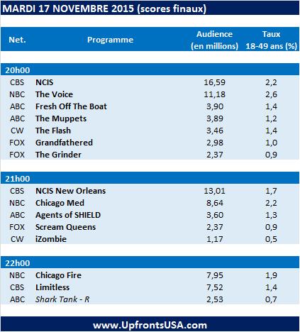 Audiences Mardi 17/11 : &quot&#x3B;Chicago Med&quot&#x3B; réussit son entrée sur NBC