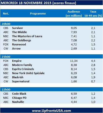 Audiences Mercredi 18/11 : &quot&#x3B;Empire&quot&#x3B; en hausse sur FOX &#x3B; des épisodes en plus pour les sitcoms de ABC
