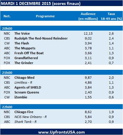 Audiences Mardi 1/12 : &quot&#x3B;Chicago Med&quot&#x3B; est la première nouveauté de la saison à rassembler plus de téléspectateurs que pour son épisode pilote et signe la meilleure audience de l'histoire de la franchise