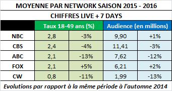 CBS, FOX et NBC affichent une moyenne stable pour cet automne à plus ou moins 5% sur un an &#x3B; ABC, qui affiche la plus lourde perte, se dirige-t-elle vers l'un des pire mois de son histoire en janvier ?