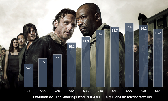&quot&#x3B;The Walking Dead&quot&#x3B; enregistre son plus bas score pour un épisode retour depuis la saison 3