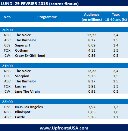 Audiences Lundi 29/02 : retour gagnant pour &quot&#x3B;The Voice&quot&#x3B; &#x3B; &quot&#x3B;Supergirl&quot&#x3B;, &quot&#x3B;Scorpion&quot&#x3B; et &quot&#x3B;Blindspot&quot&#x3B; au plus bas