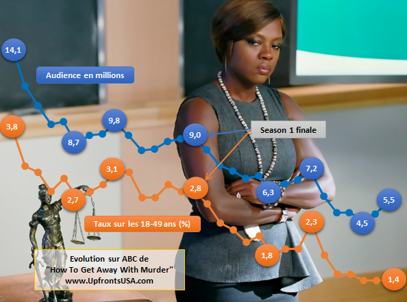 Audiences Jeudi 17/03 : la saison 2 de &quot&#x3B;How To Get Away With Murder&quot&#x3B; présente un bilan en forte chute