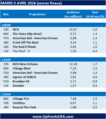 Audiences Mardi 05/04 : &quot&#x3B;NCIS&quot&#x3B; et &quot&#x3B;NCIS New Orleans&quot&#x3B; dominent &#x3B; &quot&#x3B;Agents of SHIELD&quot&#x3B; au plus bas sur ABC