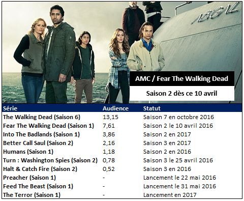 AMC lance ce dimanche la saison 2 de &quot&#x3B;Fear The Walking Dead&quot&#x3B; &#x3B; &quot&#x3B;Preacher&quot&#x3B; et &quot&#x3B;Feed The Beast&quot&#x3B; avec David Schwimmer attendus fin mai