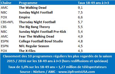 AMC reconduit &quot&#x3B;Fear The Walking Dead&quot&#x3B; pour une saison 3 &#x3B; le TOP 10 des programmes les plus regardés de la saison sur les 18-49 ans à J+3