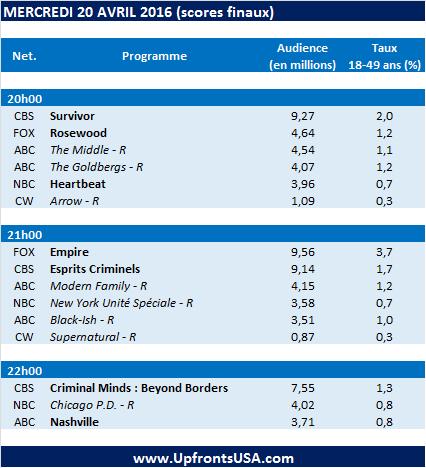 Audiences Mercredi 20/04 : FOX exclut la programmation de &quot&#x3B;Empire&quot&#x3B; après le Superbowl, expliquant avoir une vision sur le long terme pour la série n°1 des networks sur les 18-49 ans