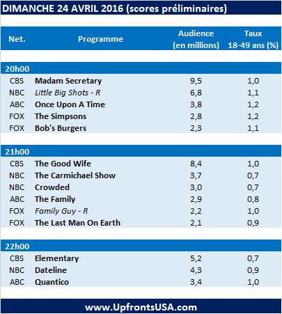 Audiences Dimanche 24/04 : &quot&#x3B;The Carmichael Show&quot&#x3B; s'écroule &#x3B; &quot&#x3B;Quantico&quot&#x3B; pourra-t-elle redresser la barre en saison 2 ?