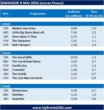 Audiences Dimanche 8/05 : &quot&#x3B;The Good Wife&quot&#x3B; s'achève devant 10.62 millions de téléspectateurs