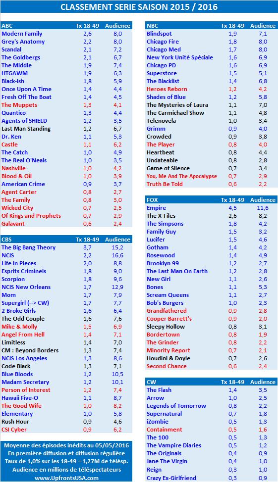 Classement Série Saison 2015 / 2016 : le listing de toutes les séries annulées et reconduites chaîne par chaîne