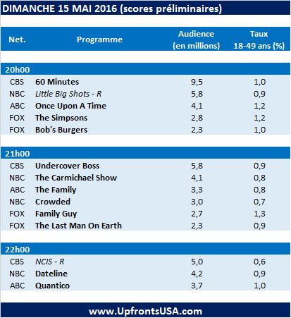 Audiences Dimanche 15/05 : &quot&#x3B;Once Upon A Time&quot&#x3B; s'achève devant 4 millions de fidèles &#x3B; &quot&#x3B;Quantico&quot&#x3B; pourra-t-elle se réinventer dans la saison 2 ?