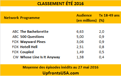 Audiences Eté 2016 : &quot&#x3B;The Bachelorette&quot&#x3B; et &quot&#x3B;500 Questions&quot&#x3B; ouvrent l'été de ABC