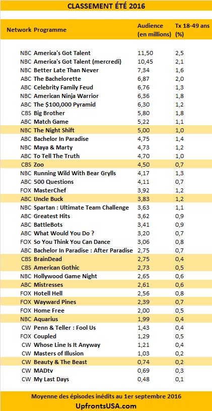 Classement Eté 2016 : le bilan des networks très décevant pour les séries mais satisfaisant pour les divertissements