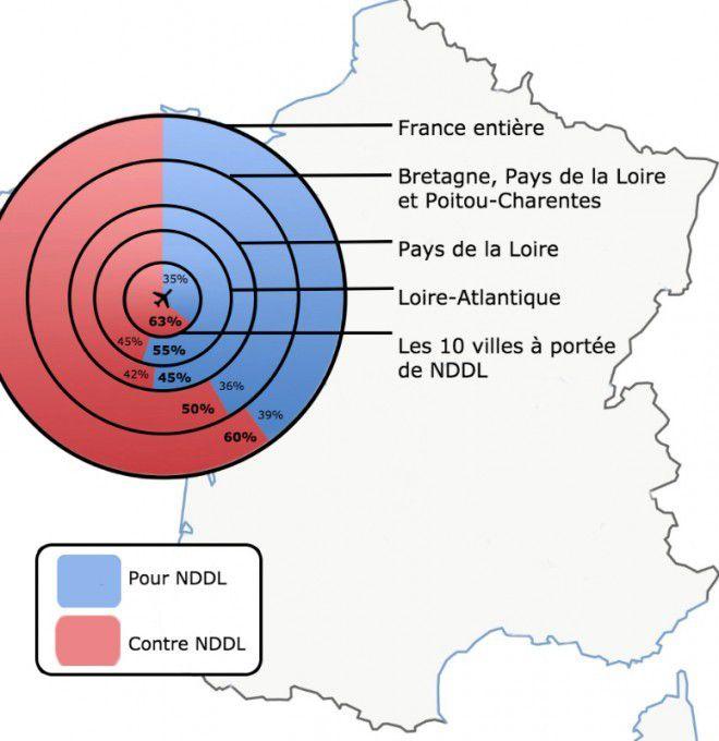 Notre-Dame-des-Landes: un référendum sans le moindre risque