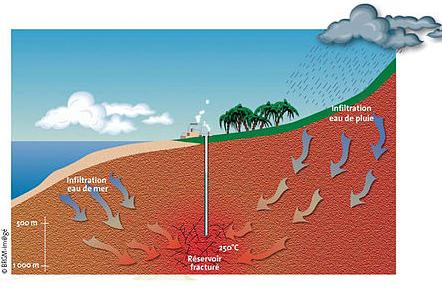 Un accord ADEME - BRGM pour le développement de la géothermie et de l'économie circulaire