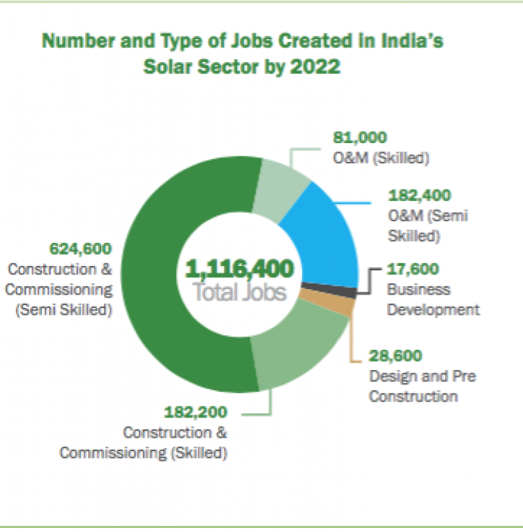 Lack of skilled workforce for India's rapidly growing solar sector