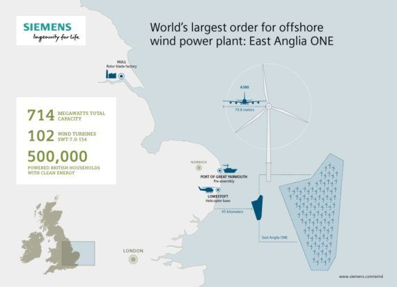 Siemens Awarded 714 MW Contract For East Anglia ONE Offshore Wind Farm