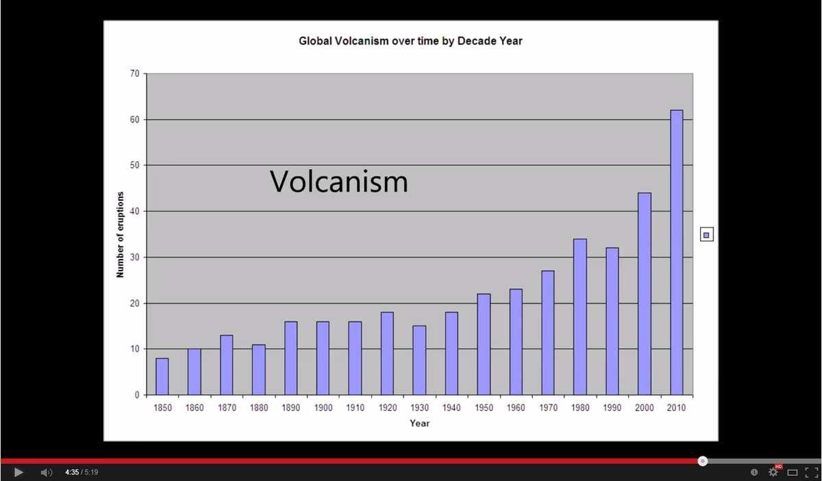 L'augmentation graduelle du volcanisme dans le monde par décade