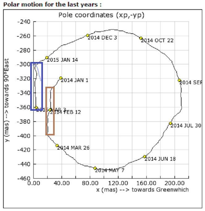 L'axe de rotation de la Terre , sous l'influence de la Planète X = ?!?