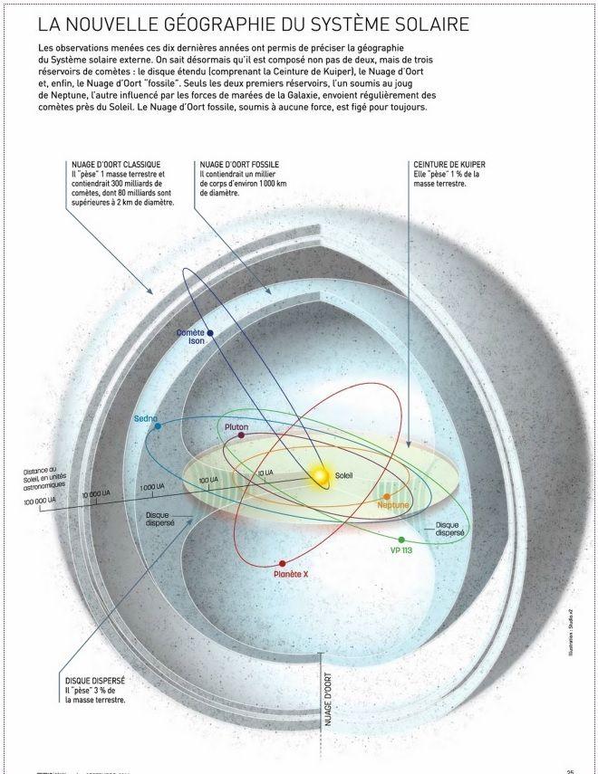 Forbes / Science : Les astronomes ont trouvé un nouvel objet , possiblement une Super-Terre dans notre système solaire.