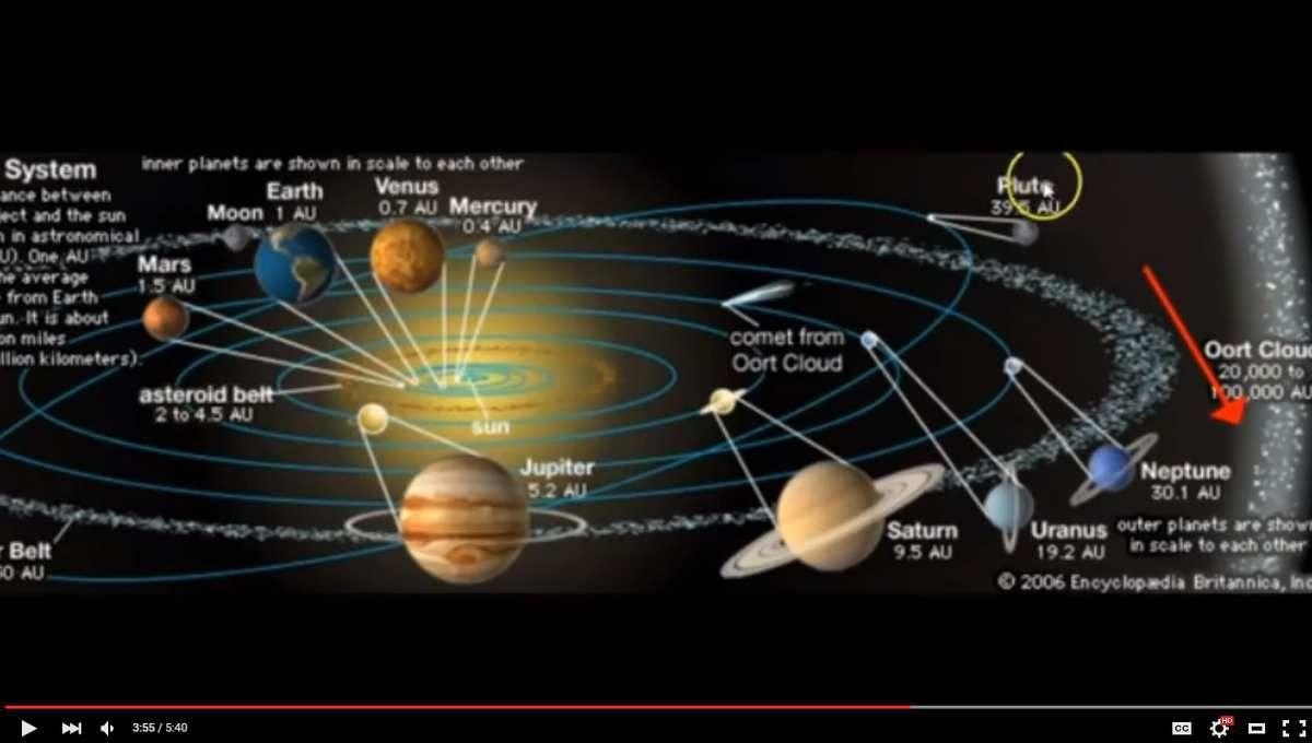 Nibiru , très d'actualité dans les sciences et dans les religions