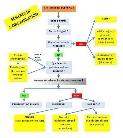 Méthode GTD: Etape 3: L'organisation