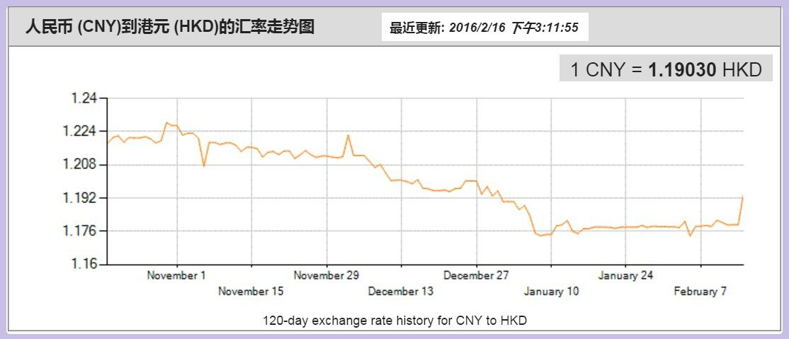 China foreign exchange trade system central rate