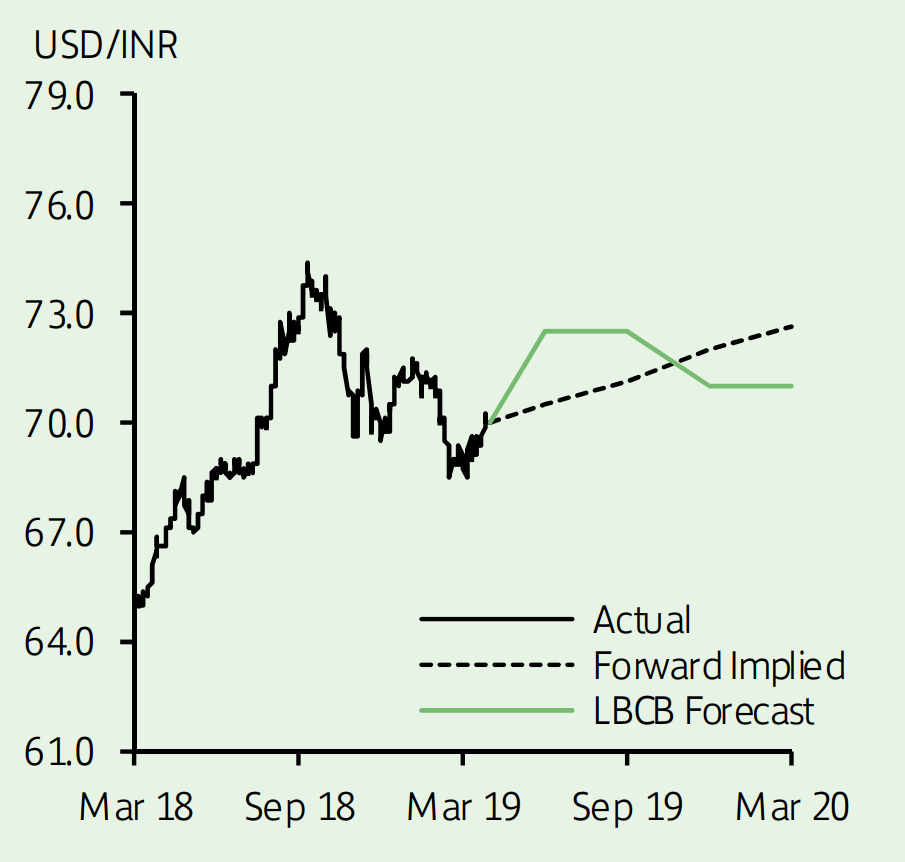 RMB & INR - What would be Next ?