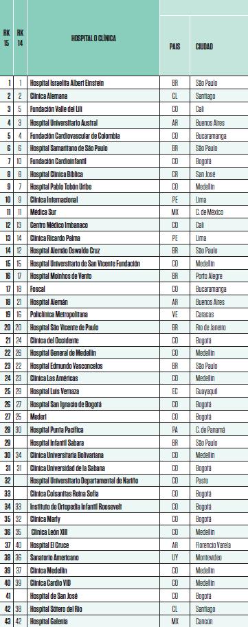 43 MEJORES HOSPITALES Y CLINICAS LA 2015