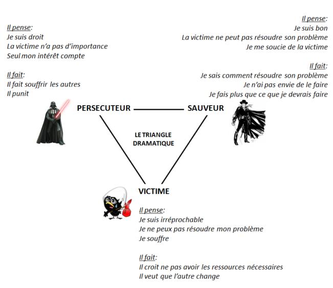 Bourreau-victime-persécuteur : quel jeu joue l'islam dans le triangle dramatique ?