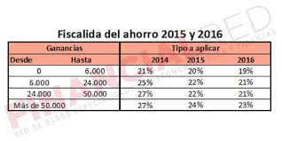 Reforma fiscal (I parte): IRPF, luces y sombras