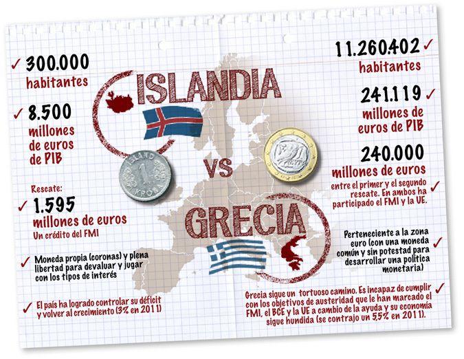 Islandia dejó quebrar a los bancos y encarceló a los banqueros. Problema resuelto. 2% de paro
