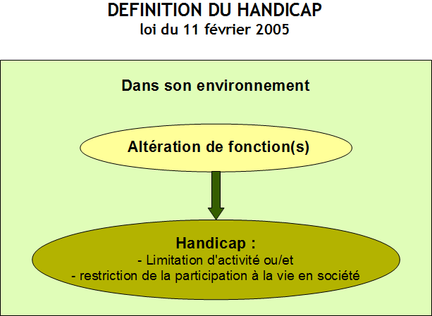 Handicap Definition