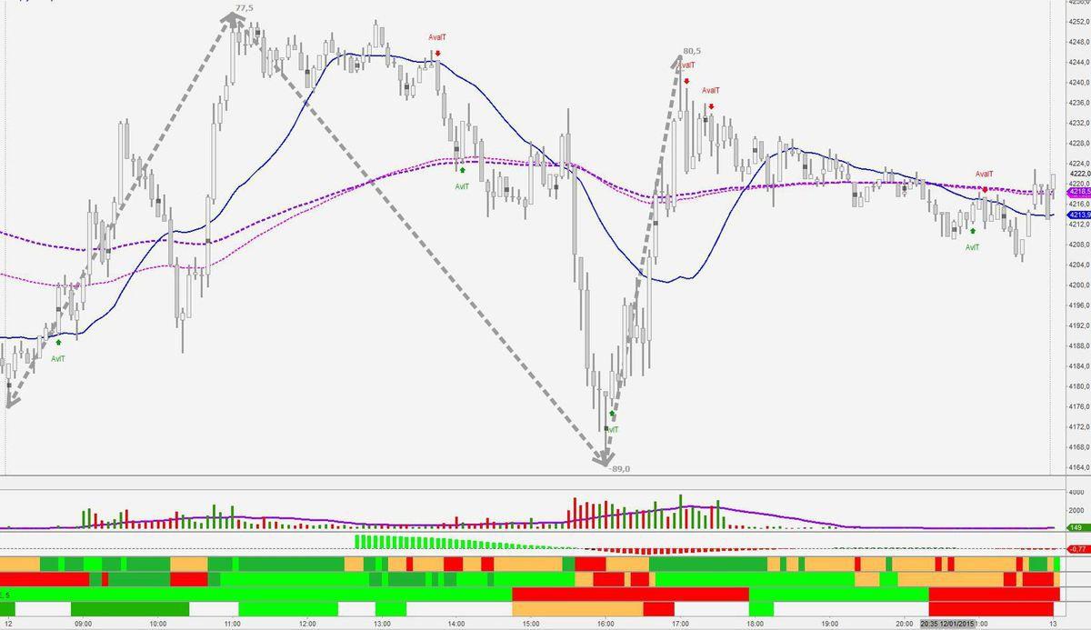 Une volatilité pour trader